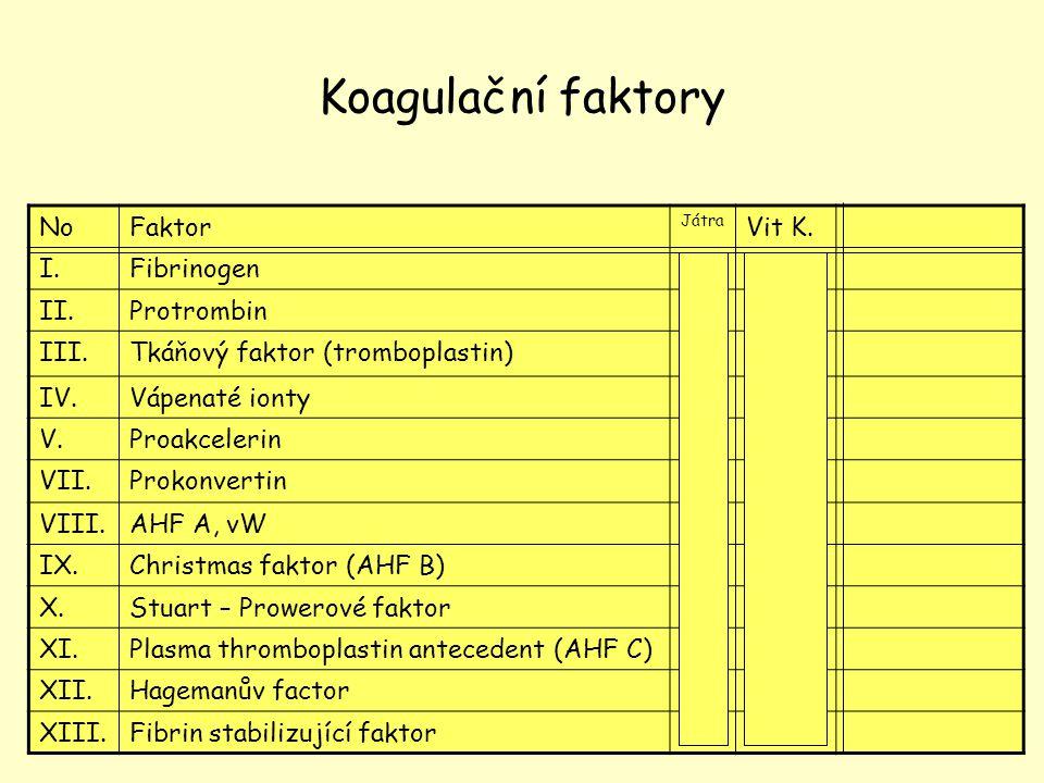 6 Koagulační faktory NoFaktor Játra Vit K. I.Fibrinogen + II.Protrombin + + III.Tkáňový faktor (tromboplastin) - IV.Vápenaté ionty - V.Proakcelerin +