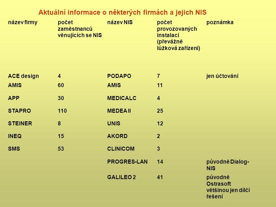 Aktuální informace o některých firmách a jejich NIS název firmypočet zaměstnanců věnujících se NIS název NISpočet provozovaných instalací (převážně lů
