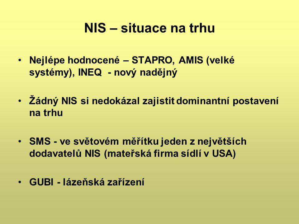 NIS – situace na trhu Nejlépe hodnocené – STAPRO, AMIS (velké systémy), INEQ - nový nadějný Žádný NIS si nedokázal zajistit dominantní postavení na tr