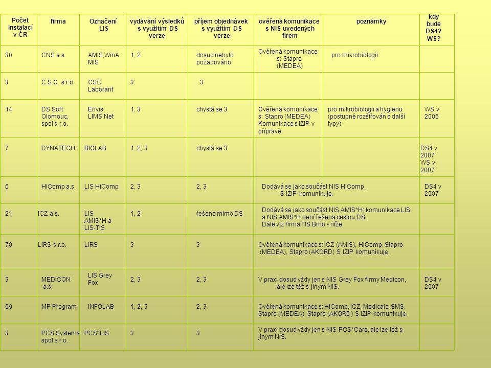 V praxi dosud vždy jen s NIS PCS*Care, ale lze též s jiným NIS. 33PCS*LISPCS Systems spol.s r.o. 3 Ověřená komunikace s: HiComp, ICZ, Medicalc, SMS, S