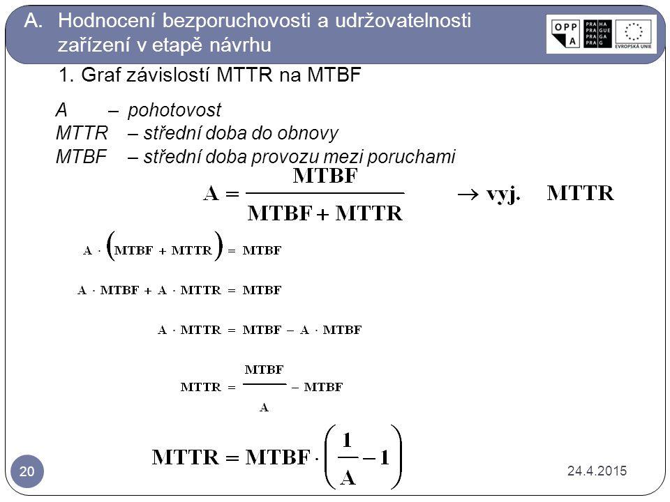 A – pohotovost MTTR – střední doba do obnovy MTBF – střední doba provozu mezi poruchami 24.4.2015 20 A.Hodnocení bezporuchovosti a udržovatelnosti zařízení v etapě návrhu 1.