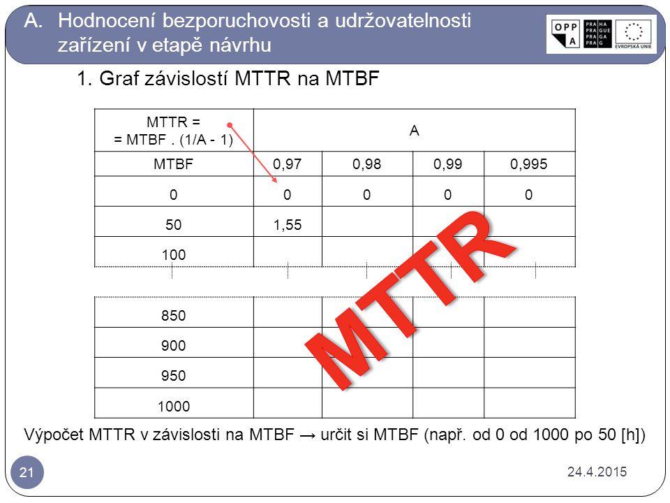 MTTR = = MTBF.