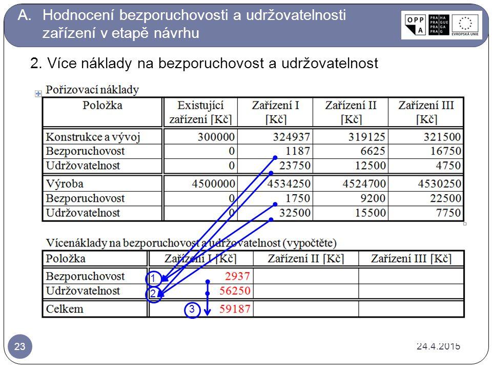 24.4.2015 23 A.Hodnocení bezporuchovosti a udržovatelnosti zařízení v etapě návrhu 1 2 3 2.