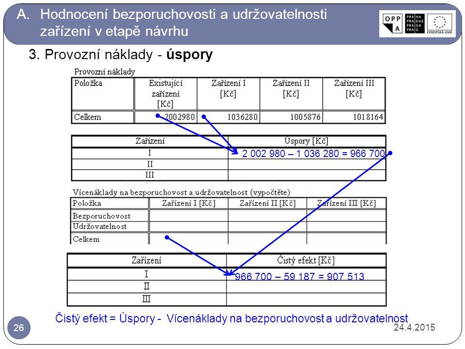 24.4.2015 26 A.Hodnocení bezporuchovosti a udržovatelnosti zařízení v etapě návrhu Čistý efekt = Úspory - Vícenáklady na bezporuchovost a udržovatelnost 966 700 – 59 187 = 907 513 3.