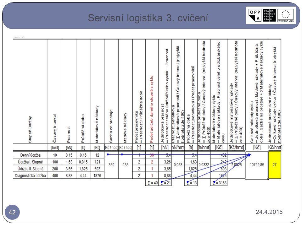 24.4.2015 42 Servisní logistika 3. cvičení