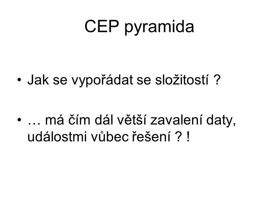 CEP pyramida Jak se vypořádat se složitostí .
