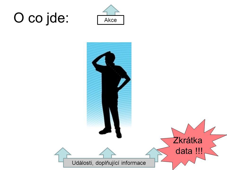 Události, doplňující informace Akce Zkrátka data !!! O co jde: