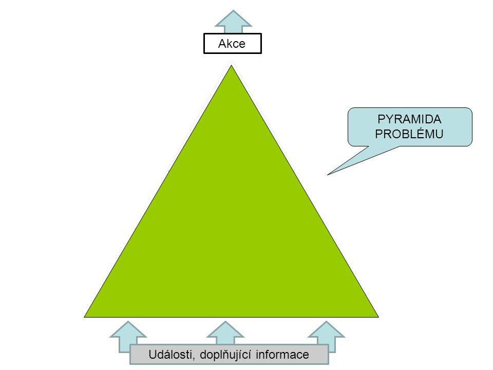 Události, doplňující informace Akce PYRAMIDA PROBLÉMU