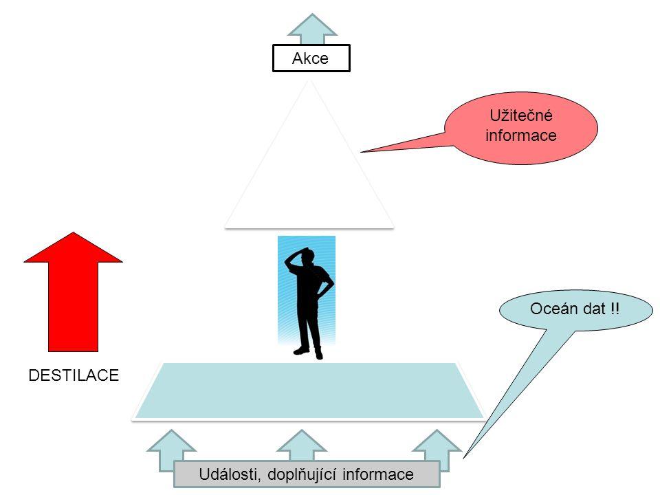Události, doplňující informace Akce Oceán dat !! Užitečné informace DESTILACE
