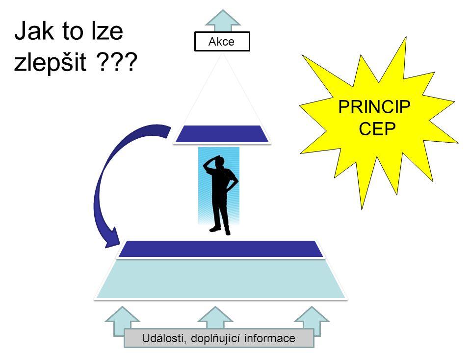 Události, doplňující informace Akce PRINCIP CEP Jak to lze zlepšit ???