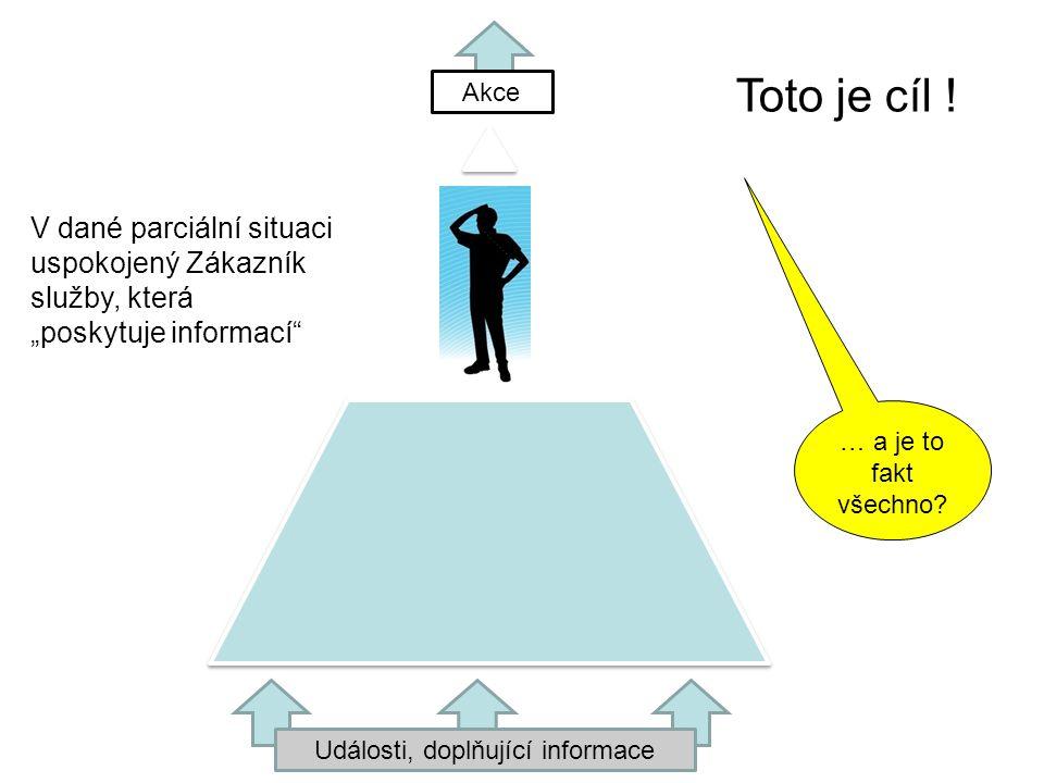 Události, doplňující informace Akce Toto je cíl .