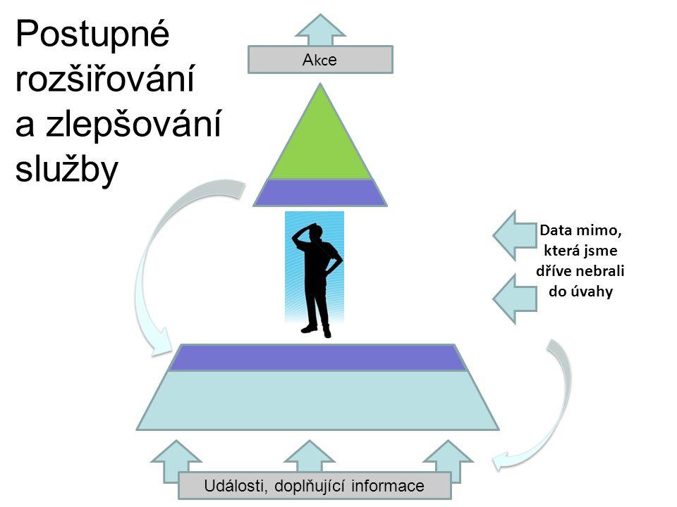 Události, doplňující informace A kc e Data mimo, která jsme dříve nebrali do úvahy Postupné rozšiřování a zlepšování služby