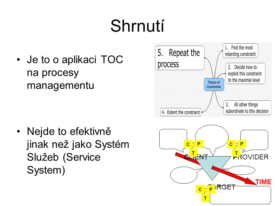 Shrnutí Je to o aplikaci TOC na procesy managementu Nejde to efektivně jinak než jako Systém Služeb (Service System) CLIENTPROVIDER TARGET C P T C P T C P T TIME