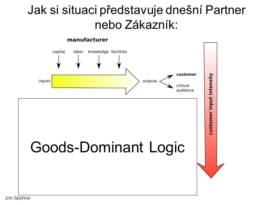 Jim Spohrer Jak si situaci představuje dnešní Partner nebo Zákazník: Goods-Dominant Logic