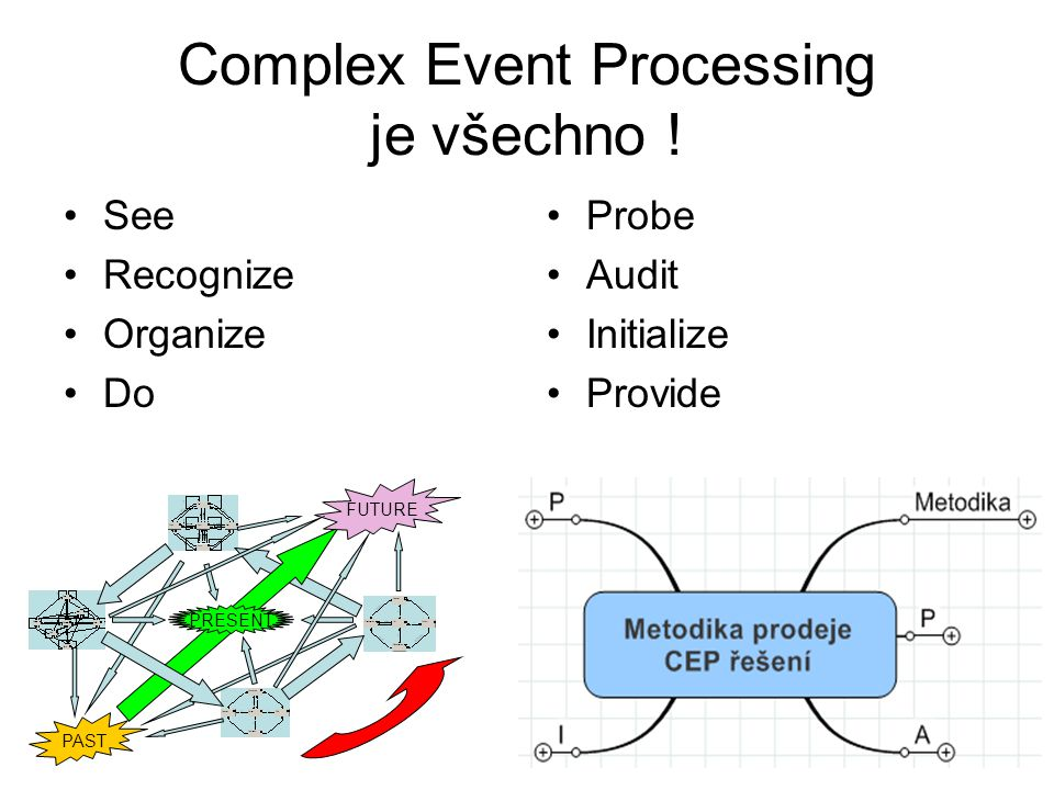 Complex Event Processing je všechno ! See Recognize Organize Do Probe Audit Initialize Provide PAST FUTURE PRESENT