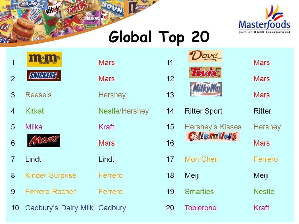 1Mars 2Mars 3 Reese'sHershey 4 KitkatNestle/Hershey 5 MilkaKraft 6 Mars 7 LindtLindt 8 Kinder SurpriseFerrero 9 Ferrero RocherFerrero 10 Cadbury's Dai