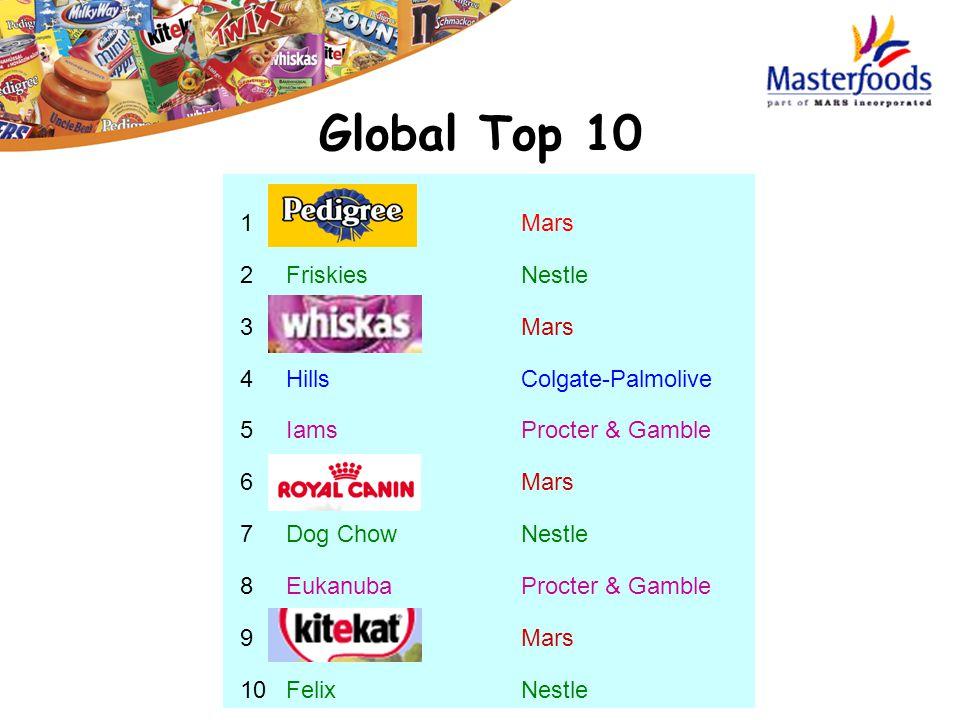 1 Mars 2 FriskiesNestle 3 Mars 4 HillsColgate-Palmolive 5 IamsProcter & Gamble 6 Mars 7 Dog ChowNestle 8 EukanubaProcter & Gamble 9 Mars 10 FelixNestl
