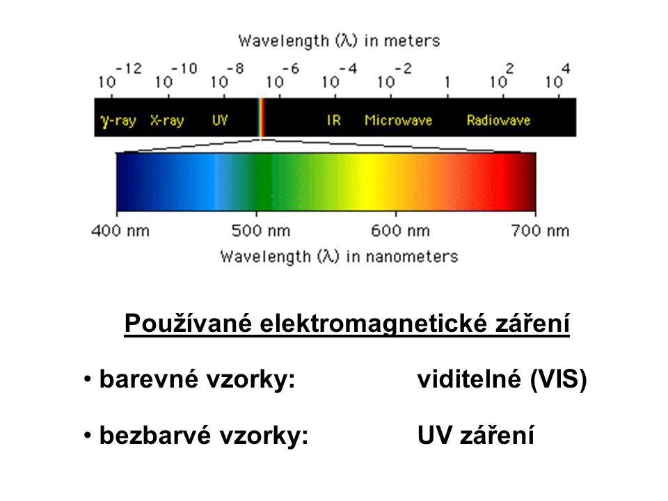 Používané elektromagnetické záření barevné vzorky: viditelné (VIS) bezbarvé vzorky: UV záření