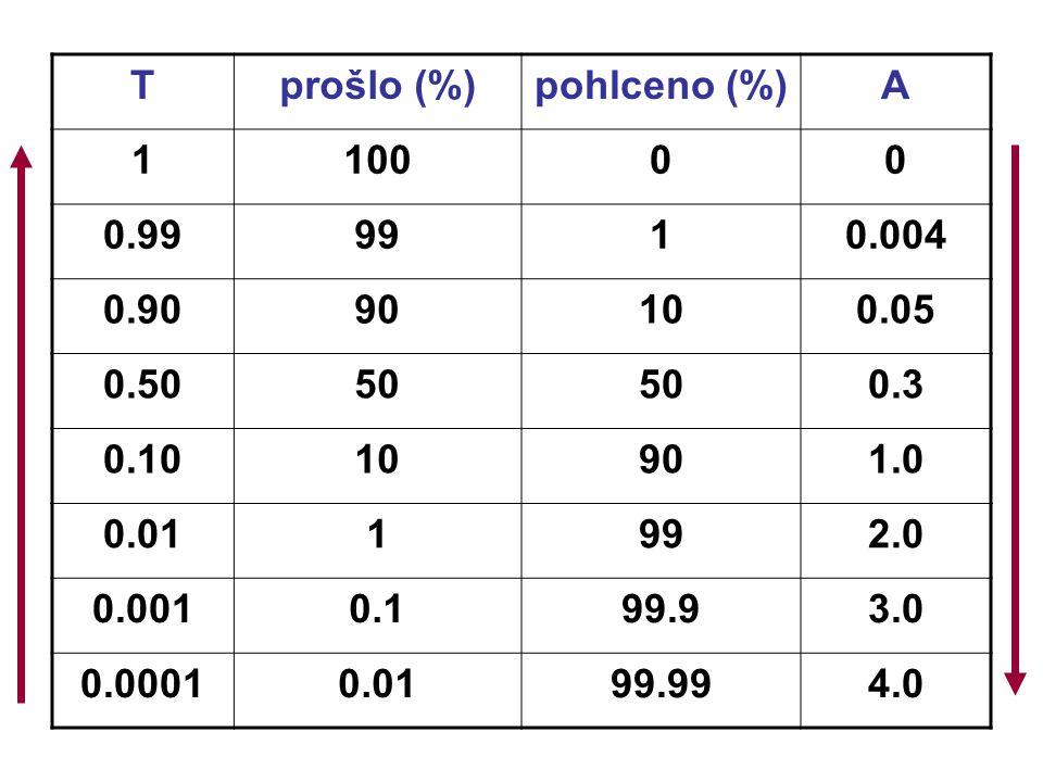Tprošlo (%)pohlceno (%)A 110000 0.999910.004 0.9090100.05 0.5050 0.3 0.1010901.0 0.011992.0 0.0010.199.93.0 0.00010.0199.994.0
