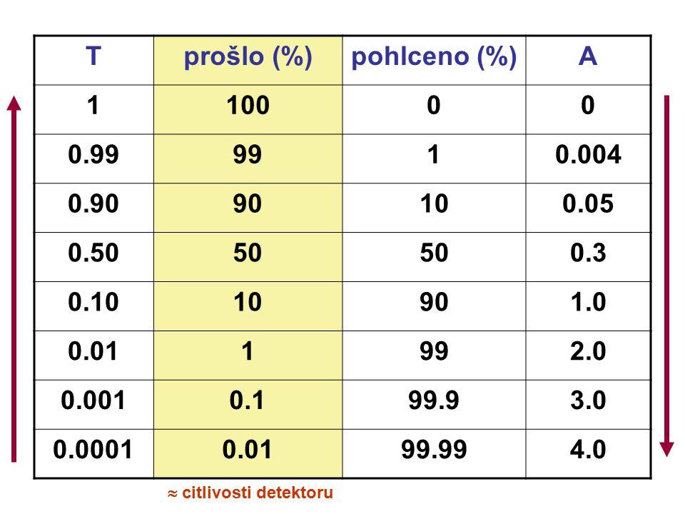 Tprošlo (%)pohlceno (%)A 110000 0.999910.004 0.9090100.05 0.5050 0.3 0.1010901.0 0.011992.0 0.0010.199.93.0 0.00010.0199.994.0  citlivosti detektoru