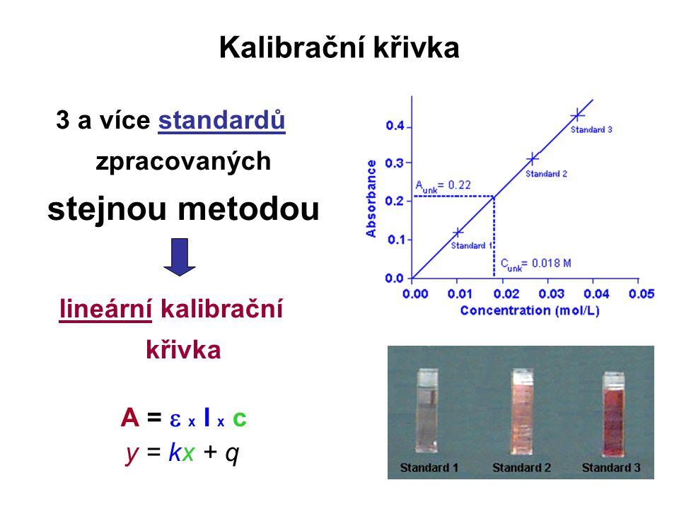 Kalibrační křivka 3 a více standardů zpracovaných stejnou metodou lineární kalibrační křivka A =  x l x c y = kx + q