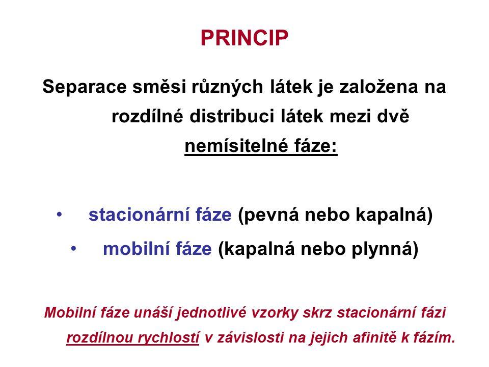 PRINCIP Separace směsi různých látek je založena na rozdílné distribuci látek mezi dvě nemísitelné fáze: stacionární fáze (pevná nebo kapalná) mobilní