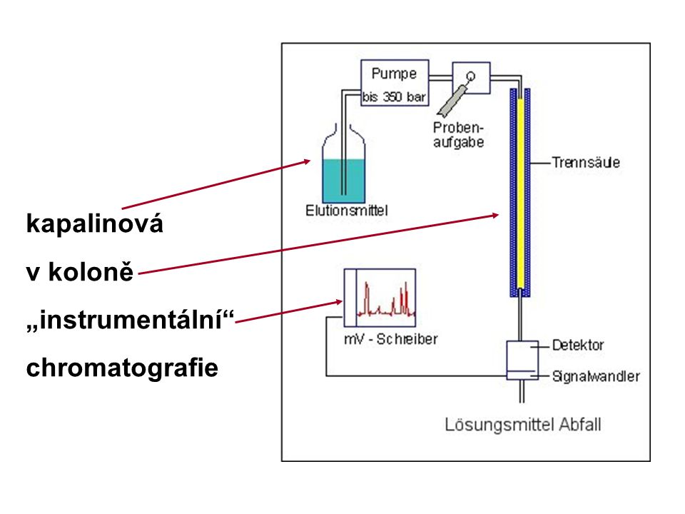 """kapalinová v koloně """"instrumentální"""" chromatografie"""