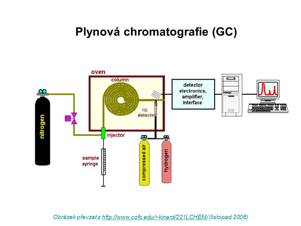 Plynová chromatografie (GC) Obrázek převzat z http://www.cofc.edu/~kinard/221LCHEM/ (listopad 2006)http://www.cofc.edu/~kinard/221LCHEM/