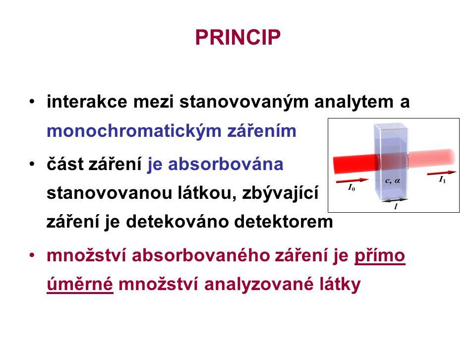 PRINCIP interakce mezi stanovovaným analytem a monochromatickým zářením část záření je absorbována stanovovanou látkou, zbývající záření je detekováno