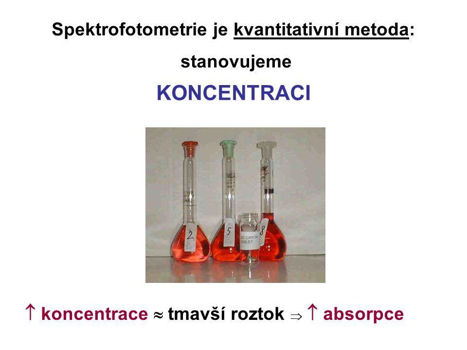 Důležité termíny vzorek = analyzovaný roztok neznámý vzorek = vzorek o neznámé koncentraci standard = vzorek o známé koncentraci blank = roztok neobsahující analyzovanou látku chromofor = část struktury chemické látky, která je schopna absorbovat záření určité vlnové délky