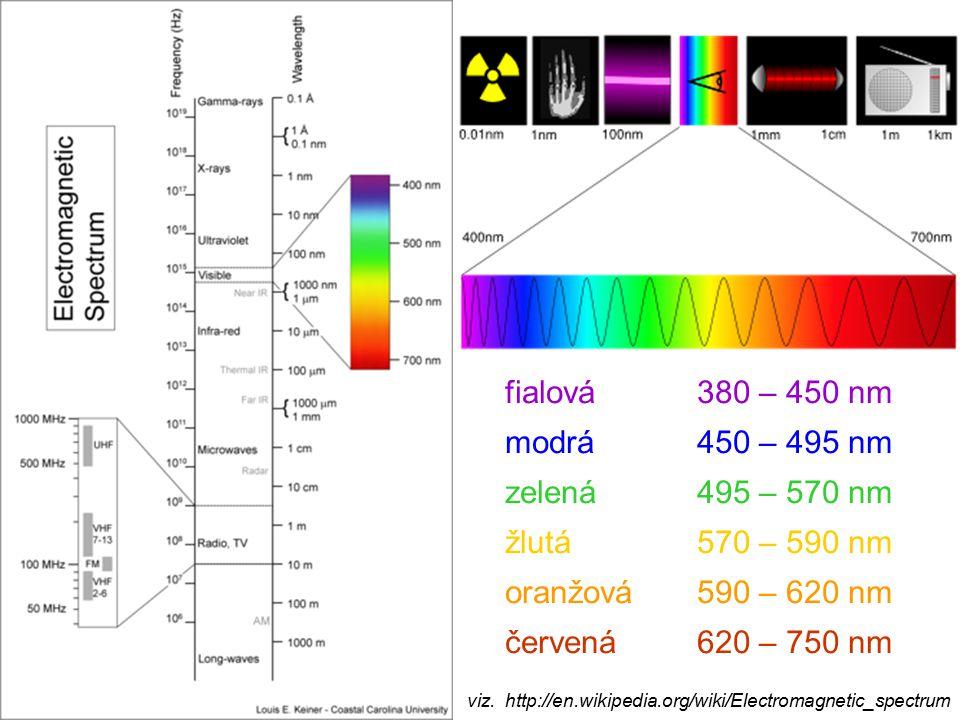 fialová380 – 450 nm modrá450 – 495 nm zelená495 – 570 nm žlutá570 – 590 nm oranžová590 – 620 nm červená620 – 750 nm viz. http://en.wikipedia.org/wiki/
