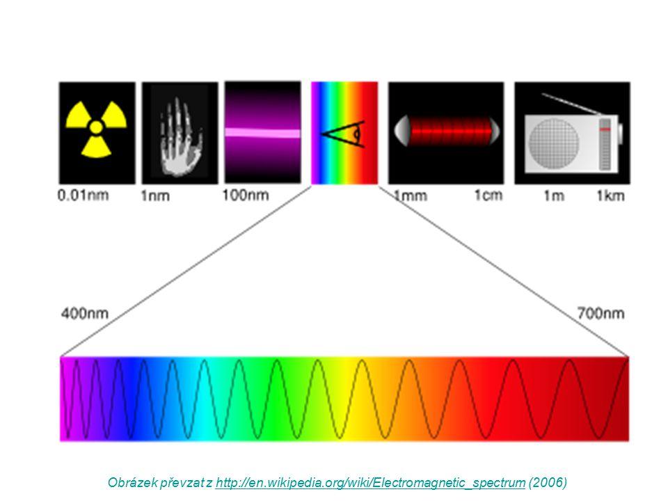 Obrázek převzat z http://en.wikipedia.org/wiki/Electromagnetic_spectrum (2006)http://en.wikipedia.org/wiki/Electromagnetic_spectrum