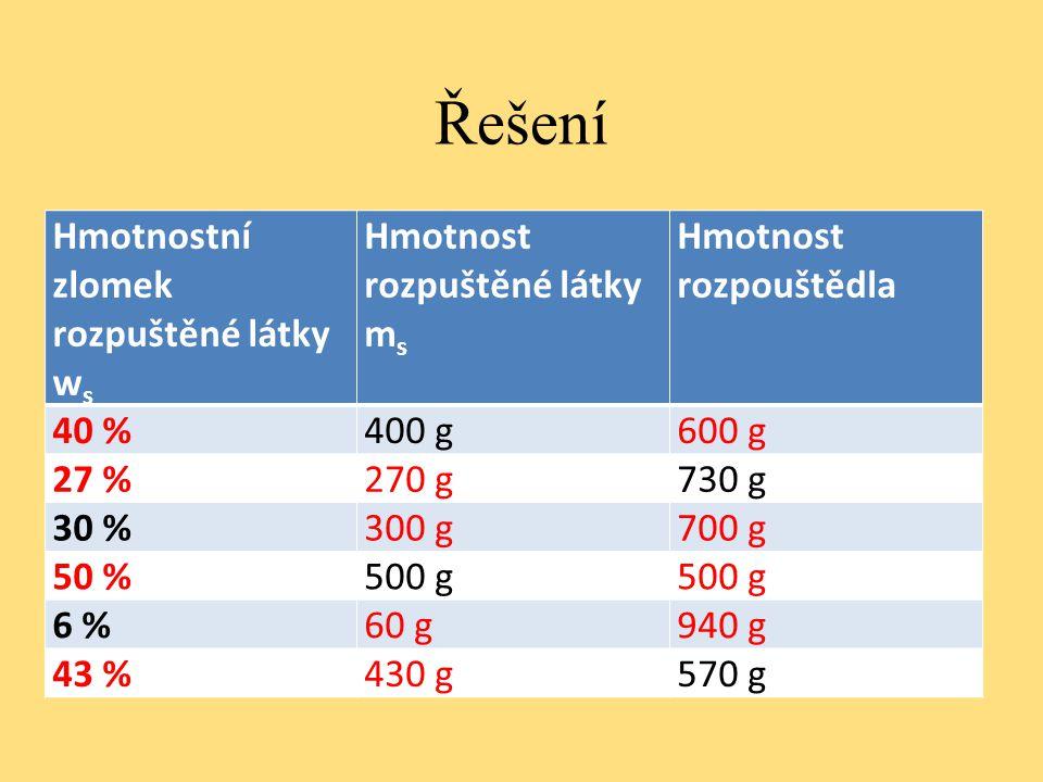 Řešení Hmotnostní zlomek rozpuštěné látky w s Hmotnost rozpuštěné látky m s Hmotnost rozpouštědla 40 %400 g600 g 27 %270 g730 g 30 %300 g700 g 50 %500 g 6 %60 g940 g 43 %430 g570 g