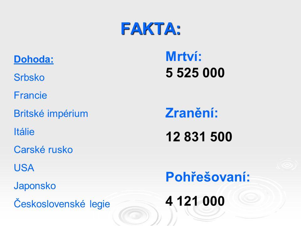 FAKTA: Dohoda: Srbsko Francie Britské impérium Itálie Carské rusko USA Japonsko Československé legie Mrtví: 5 525 000 Zranění: 12 831 500 Pohřešovaní: