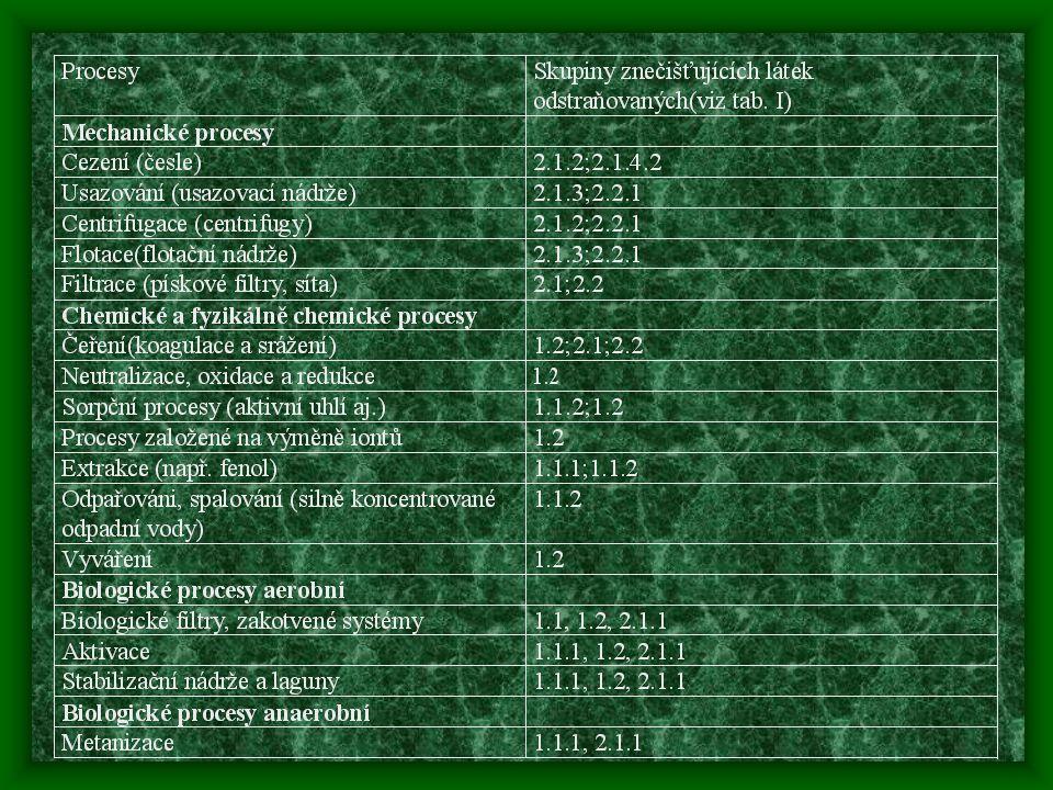 Anaerobní ČOV Odlišné metabolické dráhy –C a H b O c N d S e  CH 4 + CO 2 + NH 3 + H 2 O Jiná mikrobiální konsorcia –Anaerobní kal Charakteristiky –Méně energeticky náročné –Produkce bioplynu –Pomalejší –Vyžaduje vyšší obsah C –Vhodné pro tuhé odpady (aerobní aktivovaný kal)