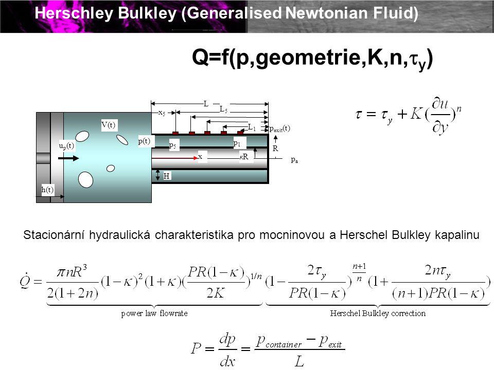 Herschley Bulkley (Generalised Newtonian Fluid) L R RR L5L5 L1L1 p5p5 papa p1p1 H p exit (t) x x5x5 V(t) p(t) u p (t) h(t) Q=f(p,geometrie,K,n,  y
