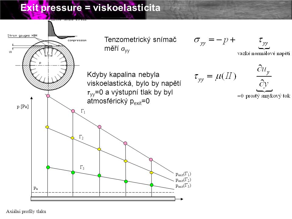 Exit pressure = viskoelasticita Axiální profily tlaku p [Pa] p exit (  1 ) p exit (  2 ) p exit (  3 ) 11 22 papa 33 Tenzometrický snímač měř