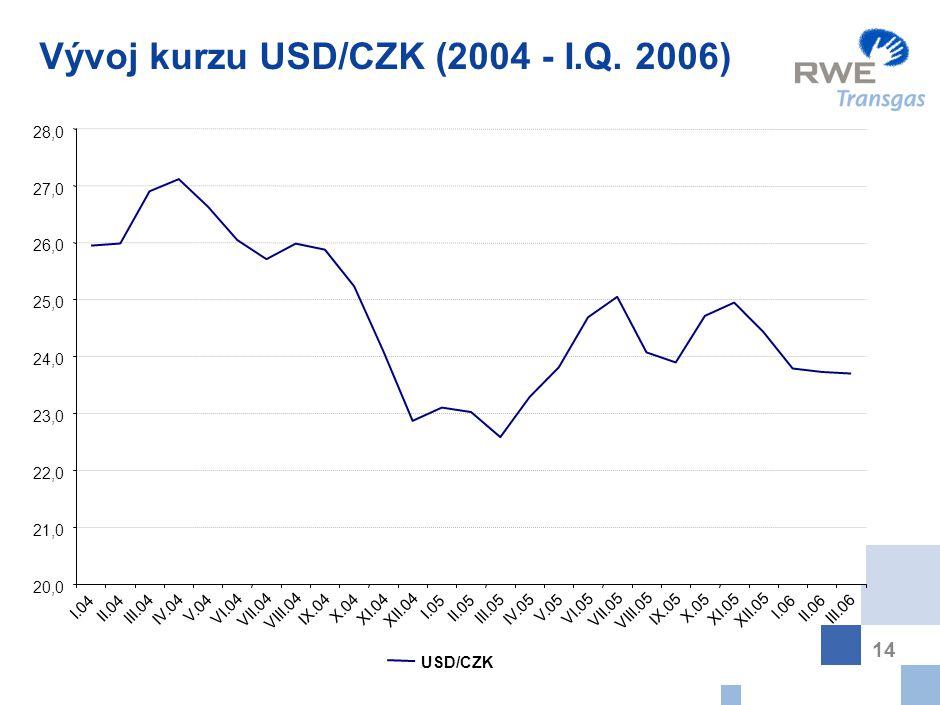 14 Vývoj kurzu USD/CZK (2004 - I.Q. 2006) USD/CZK 20,0 21,0 22,0 23,0 24,0 25,0 26,0 27,0 28,0 I.04 II.04 III.04 IV.04 V.04 VI.04 VII.04 VIII.04 IX.04