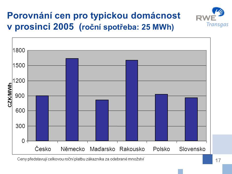 17 Porovnání cen pro typickou domácnost v prosinci 2005 ( roční spotřeba: 25 MWh) CZK/MWh 0 300 600 900 1200 1500 1800 ČeskoNěmeckoMaďarskoRakouskoPol