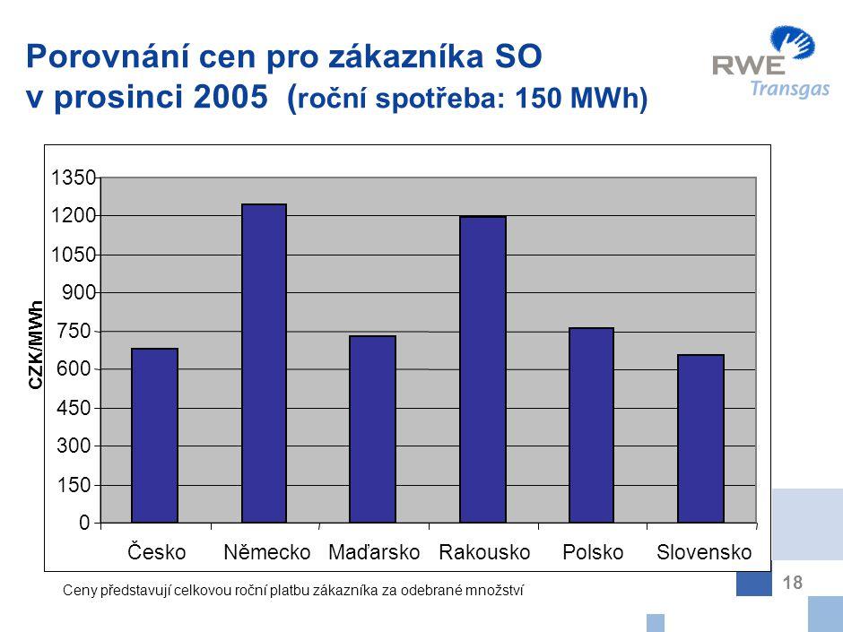 18 Porovnání cen pro zákazníka SO v prosinci 2005 ( roční spotřeba: 150 MWh) CZK/MWh 0 150 300 450 600 750 900 1050 1200 1350 ČeskoNěmeckoMaďarskoRako