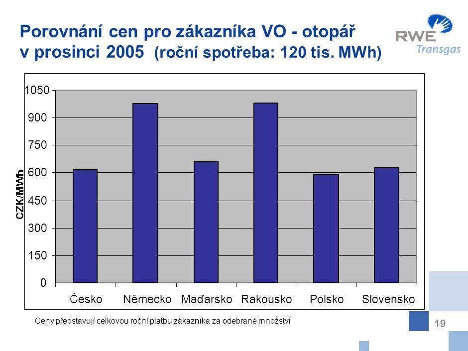 19 Porovnání cen pro zákazníka VO - otopář v prosinci 2005 (roční spotřeba: 120 tis. MWh) CZK/MWh 0 150 300 450 600 750 900 1050 ČeskoNěmeckoMaďarskoR