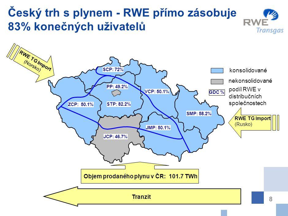 8 Český trh s plynem - RWE přímo zásobuje 83% konečných uživatelů ZCP: 50.1% JCP: 46.7% JMP: 50.1% SMP: 58.2% VCP: 50.1% STP: 82.2% PP: 49.2% SCP: 72%