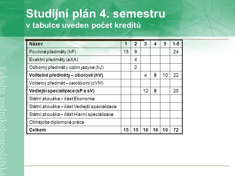 Studijní plán 4. semestru v tabulce uveden počet kreditů Název123451-5 Povinné předměty (hP)15924 Exaktní předměty (eXA)4 Odborný předmět v cizím jazy