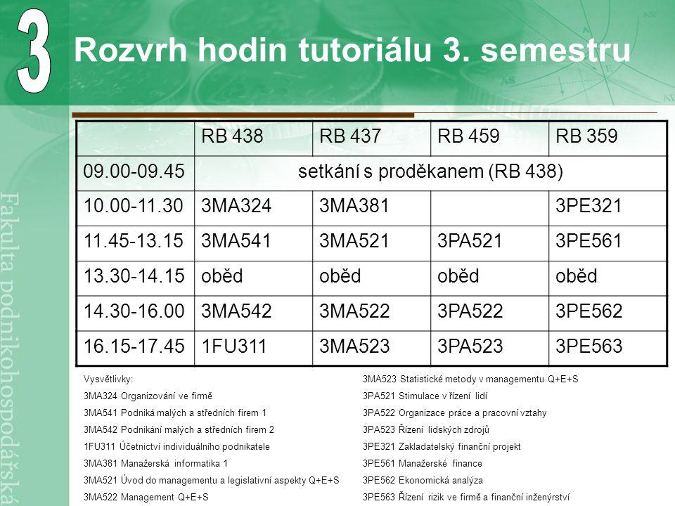 Rozvrh hodin tutoriálu 3. semestru RB 438RB 437RB 459RB 359 09.00-09.45setkání s proděkanem (RB 438) 10.00-11.303MA3243MA3813PE321 11.45-13.153MA5413M