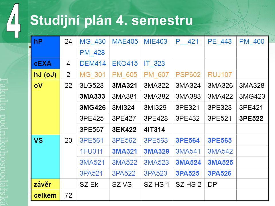 Studijní plán 4. semestru hP24MG_430MAE405MIE403P__421PE_443PM_400 PM_428 cEXA4DEM414EKO415IT_323 hJ (oJ)2MG_301PM_605PM_607PSP602RUJ107 oV223LG5233MA