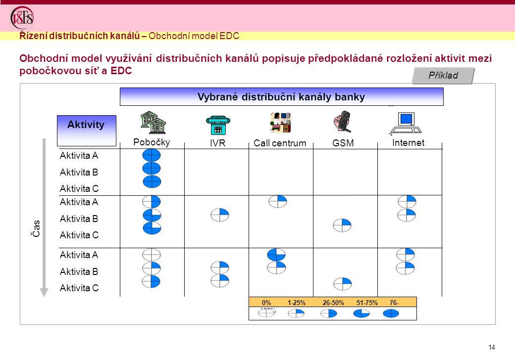 14 Příklad Obchodní model využívání distribučních kanálů popisuje předpokládané rozložení aktivit mezi pobočkovou síť a EDC Internet GSMCall centrumIVR Pobočky Vybrané distribuční kanály banky Čas Aktivita A Aktivita B Aktivita C Aktivita A Aktivita B Aktivita C Aktivita A Aktivita B Aktivita C 0% 1-25% 26-50% 51-75% 76- 100% Aktivity Řízení distribučních kanálů – Obchodní model EDC