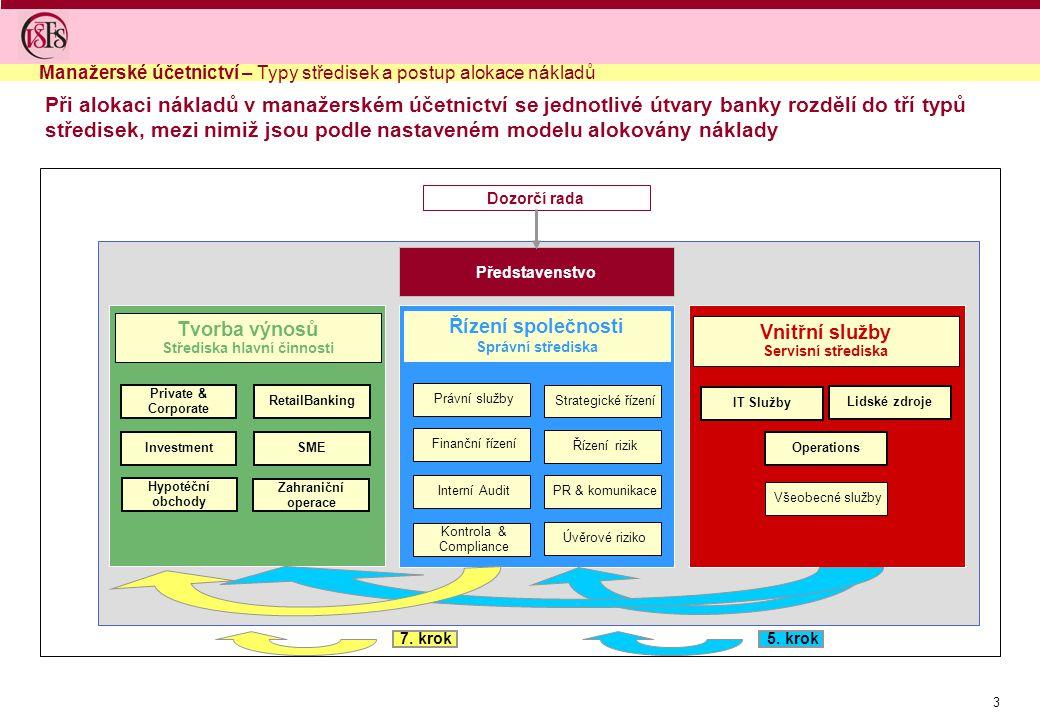 3 Při alokaci nákladů v manažerském účetnictví se jednotlivé útvary banky rozdělí do tří typů středisek, mezi nimiž jsou podle nastaveném modelu alokovány náklady Manažerské účetnictví – Typy středisek a postup alokace nákladů Řízení rizik PR & komunikace Strategické řízení Úvěrové riziko Interní Audit Finanční řízení Právní služby Kontrola & Compliance Řízení společnosti Správní střediska IT Služby Operations Lidské zdroje Všeobecné služby Vnitřní služby Servisní střediska Tvorba výnosů Střediska hlavní činnosti Investment Private & Corporate Hypotéční obchody SME RetailBanking Zahraniční operace Dozorčí rada Představenstvo 5.