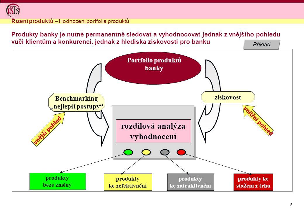 """8 Příklad Produkty banky je nutné permanentně sledovat a vyhodnocovat jednak z vnějšího pohledu vůči klientům a konkurenci, jednak z hlediska ziskovosti pro banku Řízení produktů – Hodnocení portfolia produktů klíčové procesy společnosti Portfolio produktů banky Benchmarking """"nejlepší postupy ziskovost rozdílová analýza vyhodnocení produkty beze změny vnější pohled vnitřní pohled produkty ke zefektivnění produkty ke zatraktivnění produkty ke stažení z trhu"""