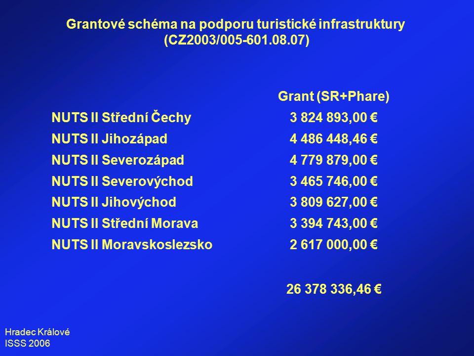 Hradec Králové ISSS 2006 Grant (SR+Phare) NUTS II Střední Čechy3 824 893,00 € NUTS II Jihozápad4 486 448,46 € NUTS II Severozápad4 779 879,00 € NUTS II Severovýchod3 465 746,00 € NUTS II Jihovýchod3 809 627,00 € NUTS II Střední Morava3 394 743,00 € NUTS II Moravskoslezsko2 617 000,00 € 26 378 336,46 € Grantové schéma na podporu turistické infrastruktury (CZ2003/005-601.08.07)
