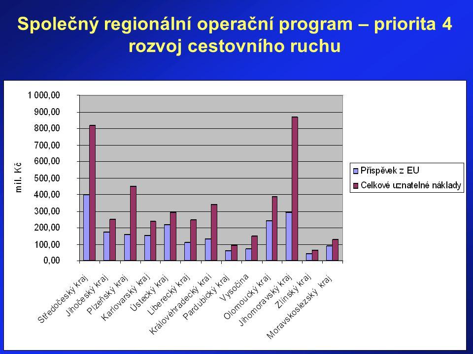 Hradec Králové ISSS 2006 Společný regionální operační program – priorita 4 rozvoj cestovního ruchu
